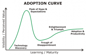 Social Media Collaboration Adoption Curve